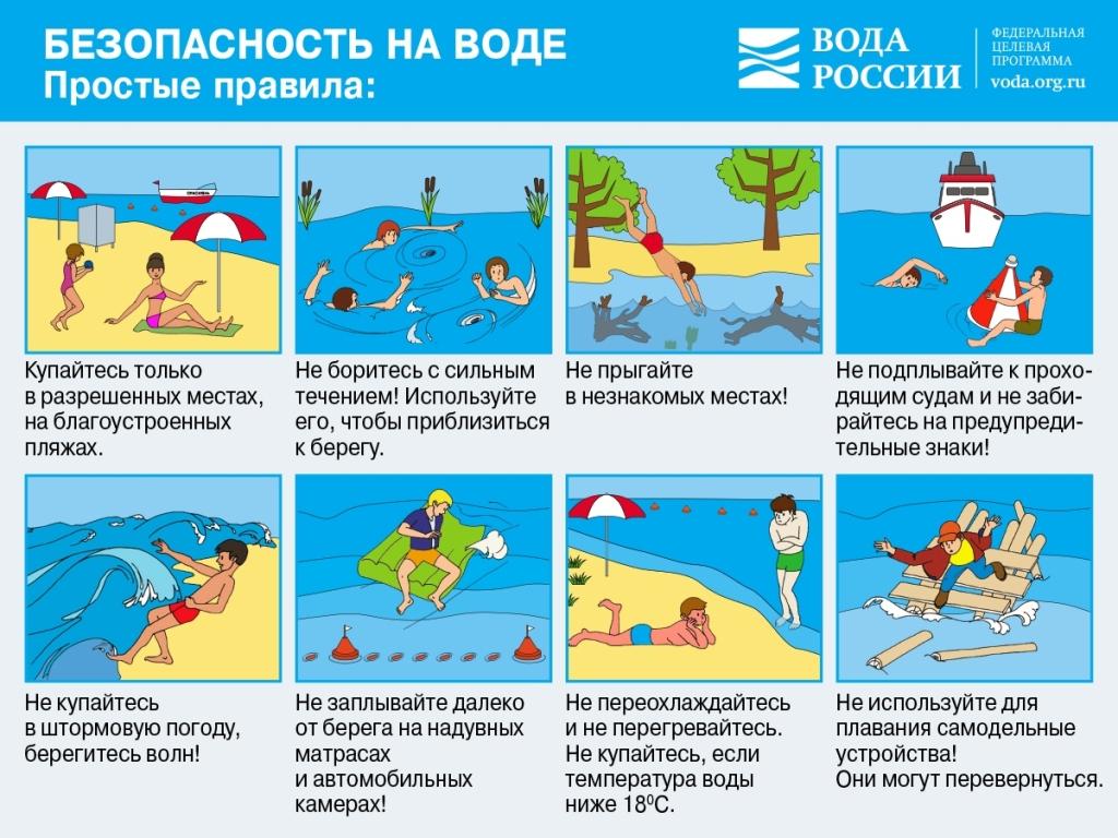 Инфографика ч.1. Правила безопасности во время купания.